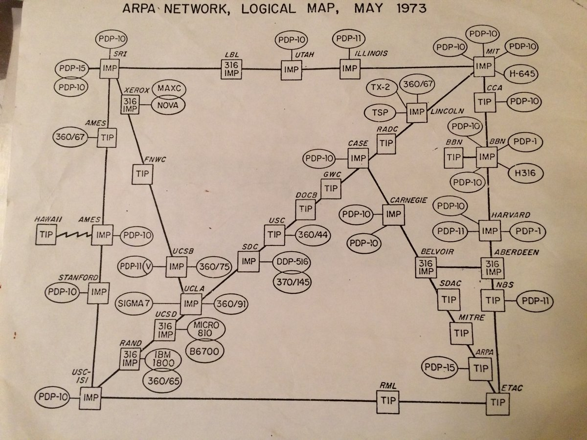 The entire Internet 1973