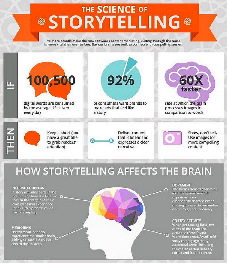 Science of Story Telling